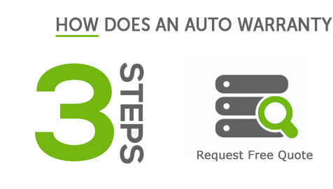 What Does An Extended Warranty Cost On A Used Car